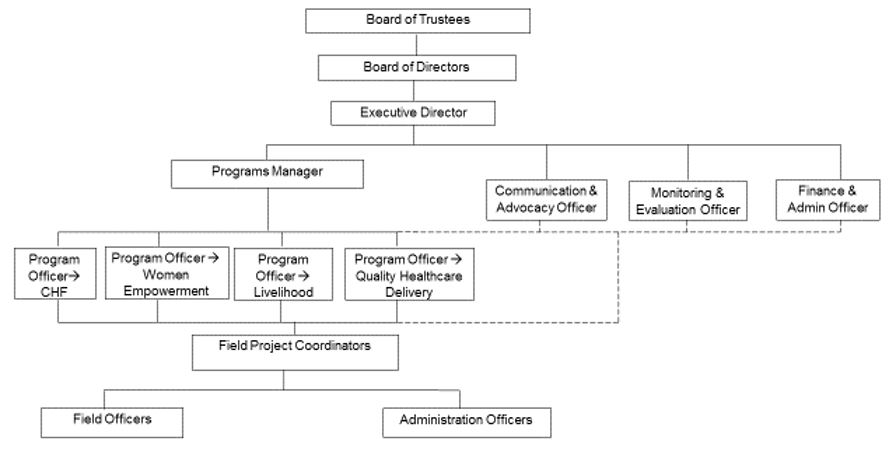 SHU Management Structure